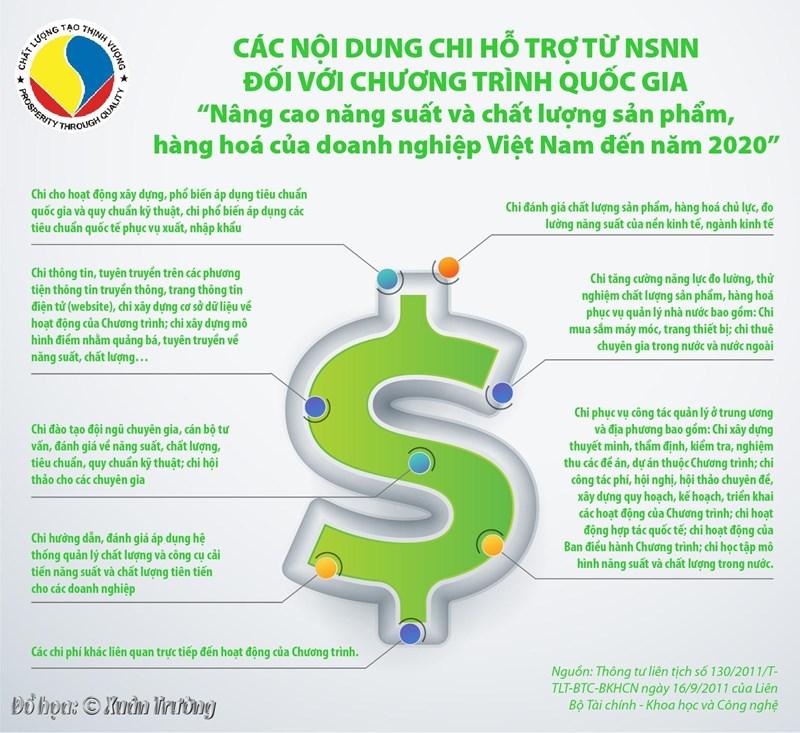 """[Infographics] Các nội dung chi hỗ trợ từ NSNN đối với Chương trình quốc gia """"Nâng cao năng suất và chất lượng sản phẩm, hàng hoá của doanh nghiệp Việt Nam đến năm 2020"""" - Ảnh 1"""
