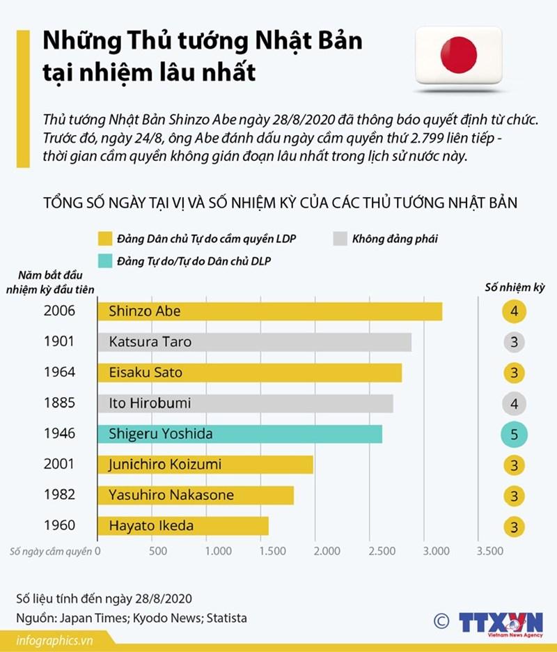 [Infographics] Những Thủ tướng Nhật Bản tại nhiệm lâu nhất trong lịch sử - Ảnh 1