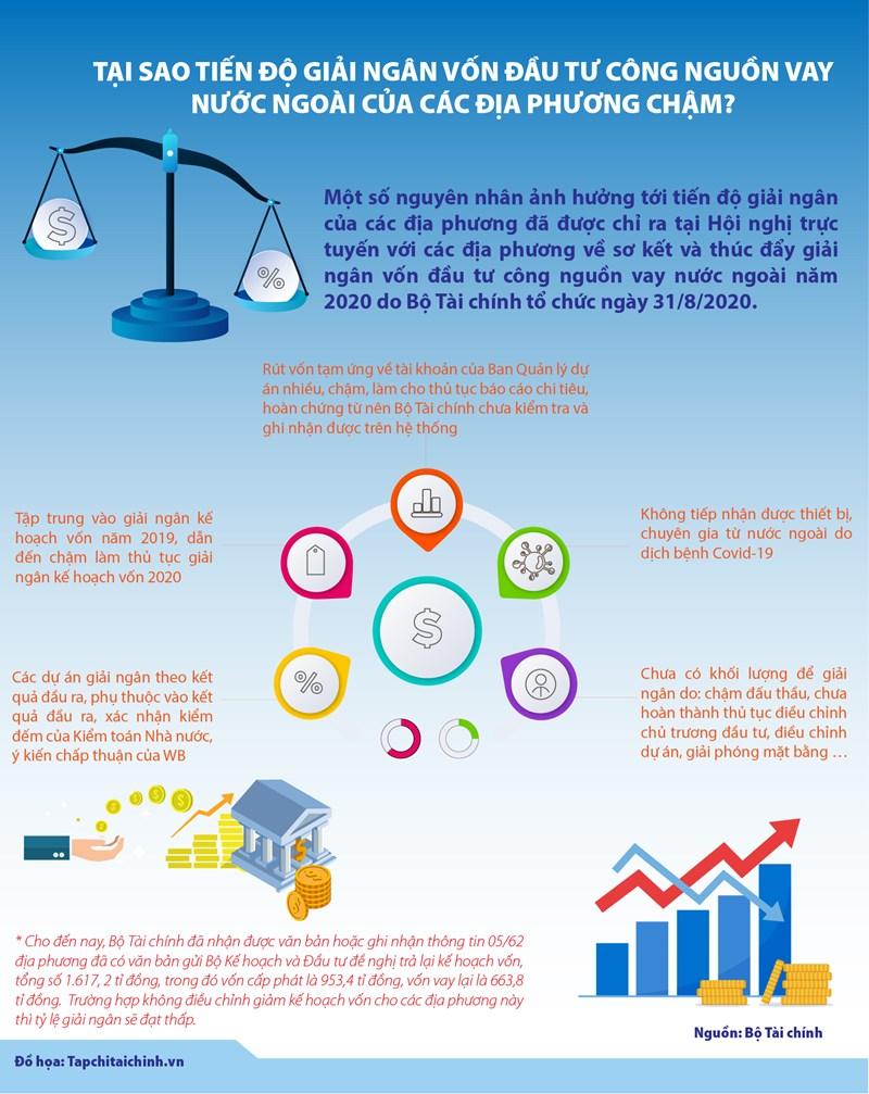 [Infographics] Tại sao tiến độ giải ngân vốn đầu tư công nguồn vay nước ngoài của các địa phương chậm? - Ảnh 1