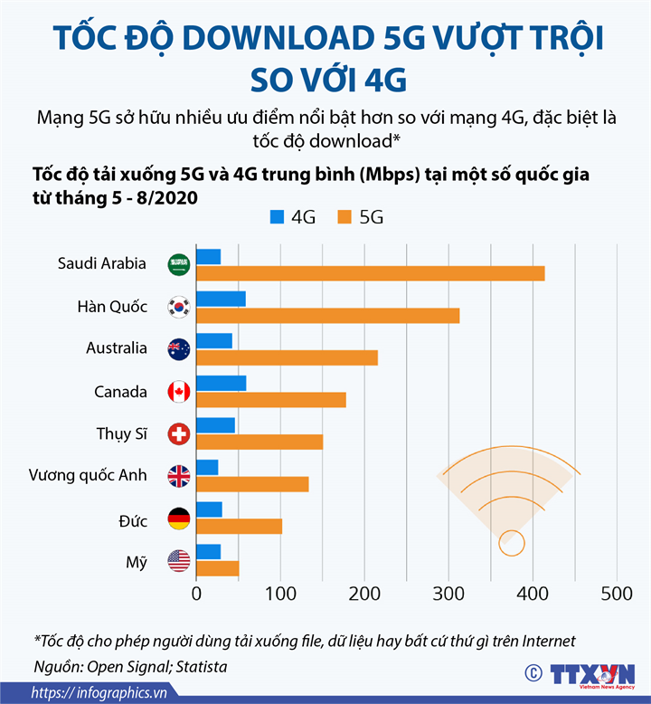[Infographics] Tốc độ download 5G vượt trội so với 4G - Ảnh 1