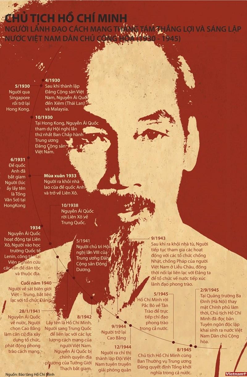 [Infographics] Quá trình Bác Hồ sáng lập Việt Nam Dân chủ Cộng hòa - Ảnh 1