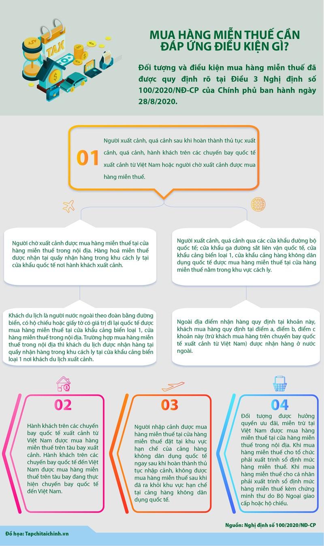 [Infographics] Mua hàng miễn thuế cần đáp ứng điều kiện gì? - Ảnh 1
