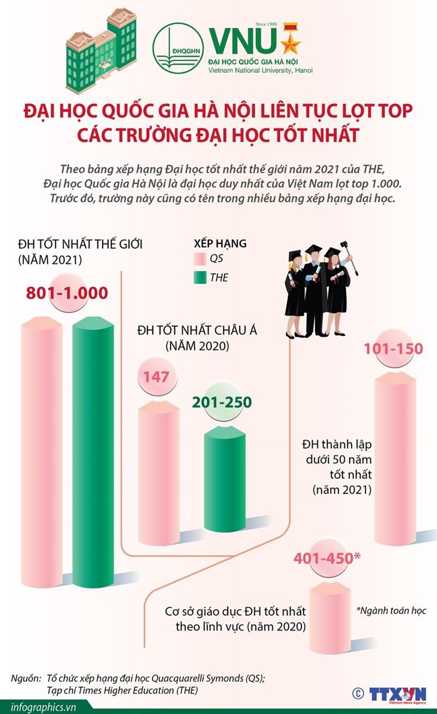 [Infographics] Đại học Quốc gia Hà Nội liên tục lọt top các trường tốt nhất - Ảnh 1
