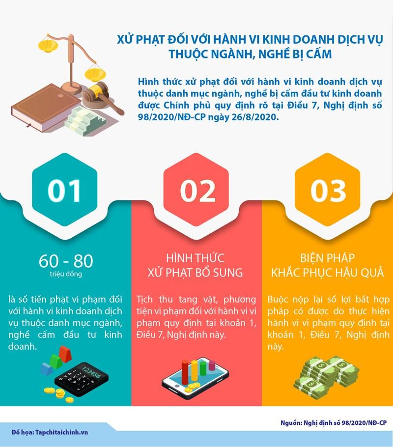 [Infographics] Xử phạt đối với hành vi kinh doanh dịch vụ thuộc ngành, nghề bị cấm - Ảnh 1