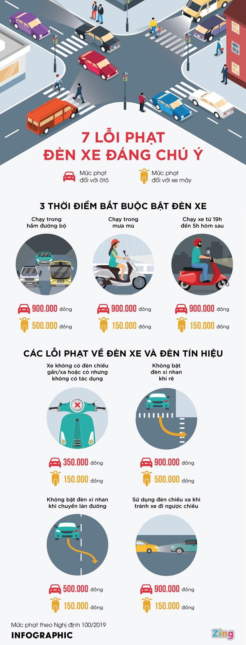 [Infographics] 3 tình huống bị phạt khi không bật đèn xe - Ảnh 1