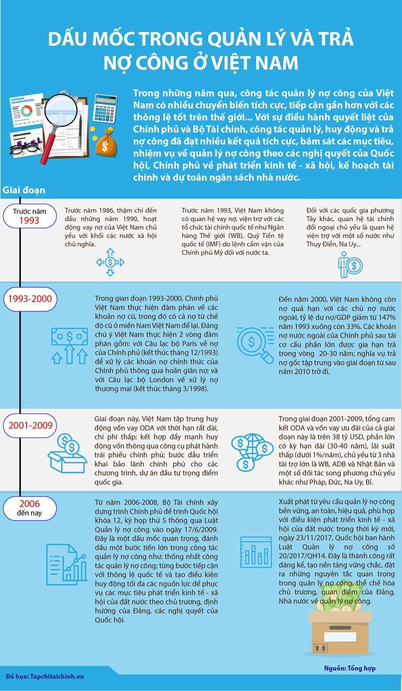 [Infographics] Dấu mốc quan trọng trong quản lý, vay và trả nợ công ở Việt Nam - Ảnh 1