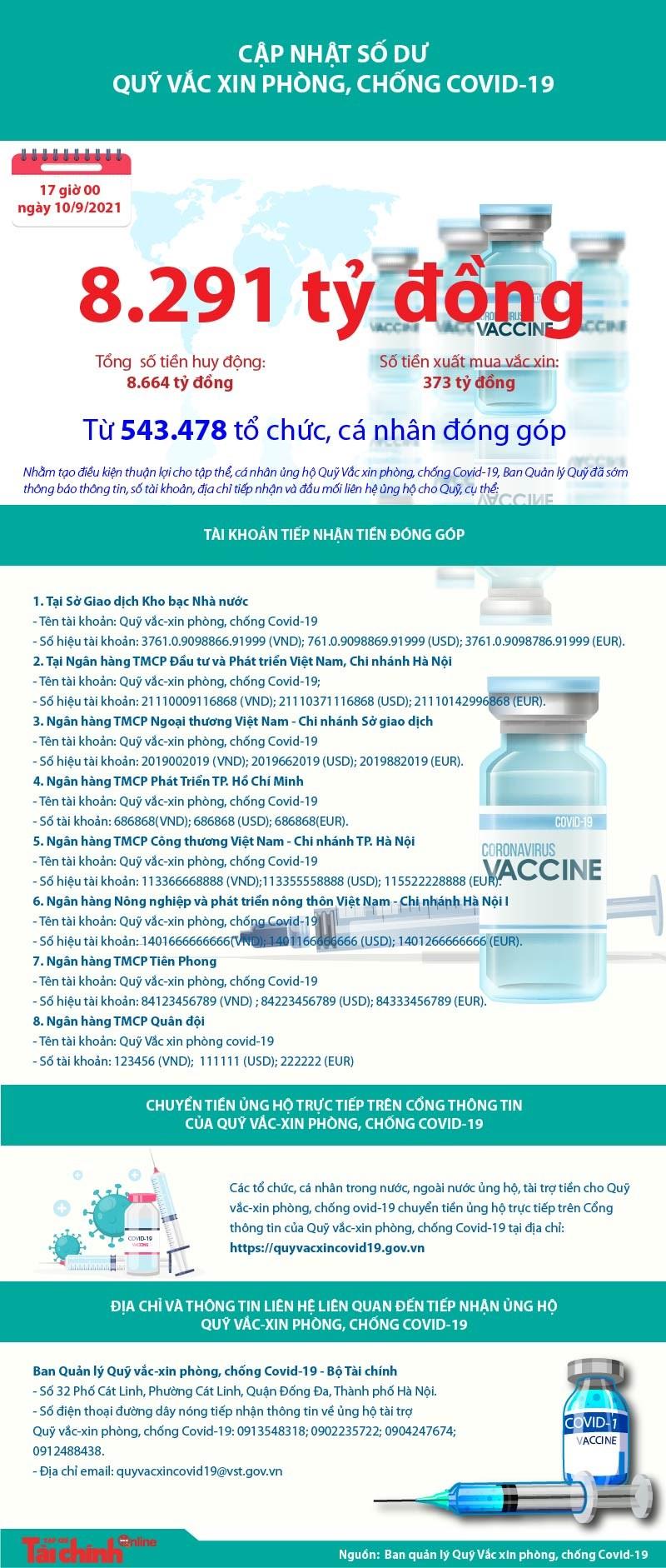 [Infographics] Quỹ Vắc xin phòng, chống COVID-19 còn dư 8.291 tỷ đồng - Ảnh 1