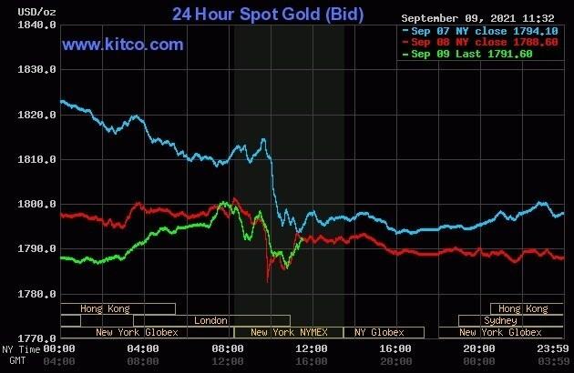 Vàng thế giới mắc kẹt dưới 1.800 USD