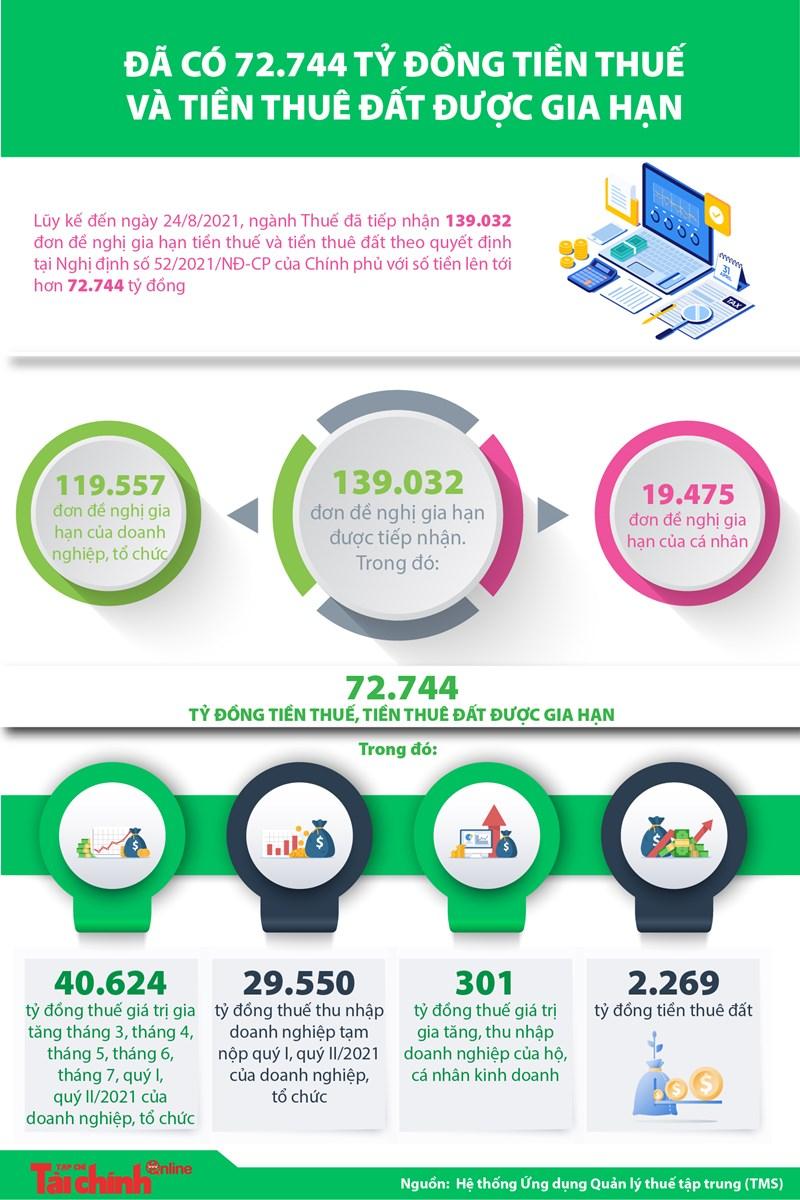[Infographics] Đã có 72.744 tỷ đồng tiền thuế và tiền thuê đất được gia hạn - Ảnh 1
