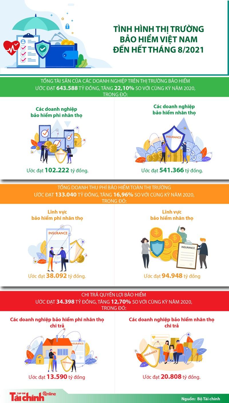 [Infographics] Tình hình thị trường bảo hiểm Việt Nam đến hết tháng 8/2021 - Ảnh 1