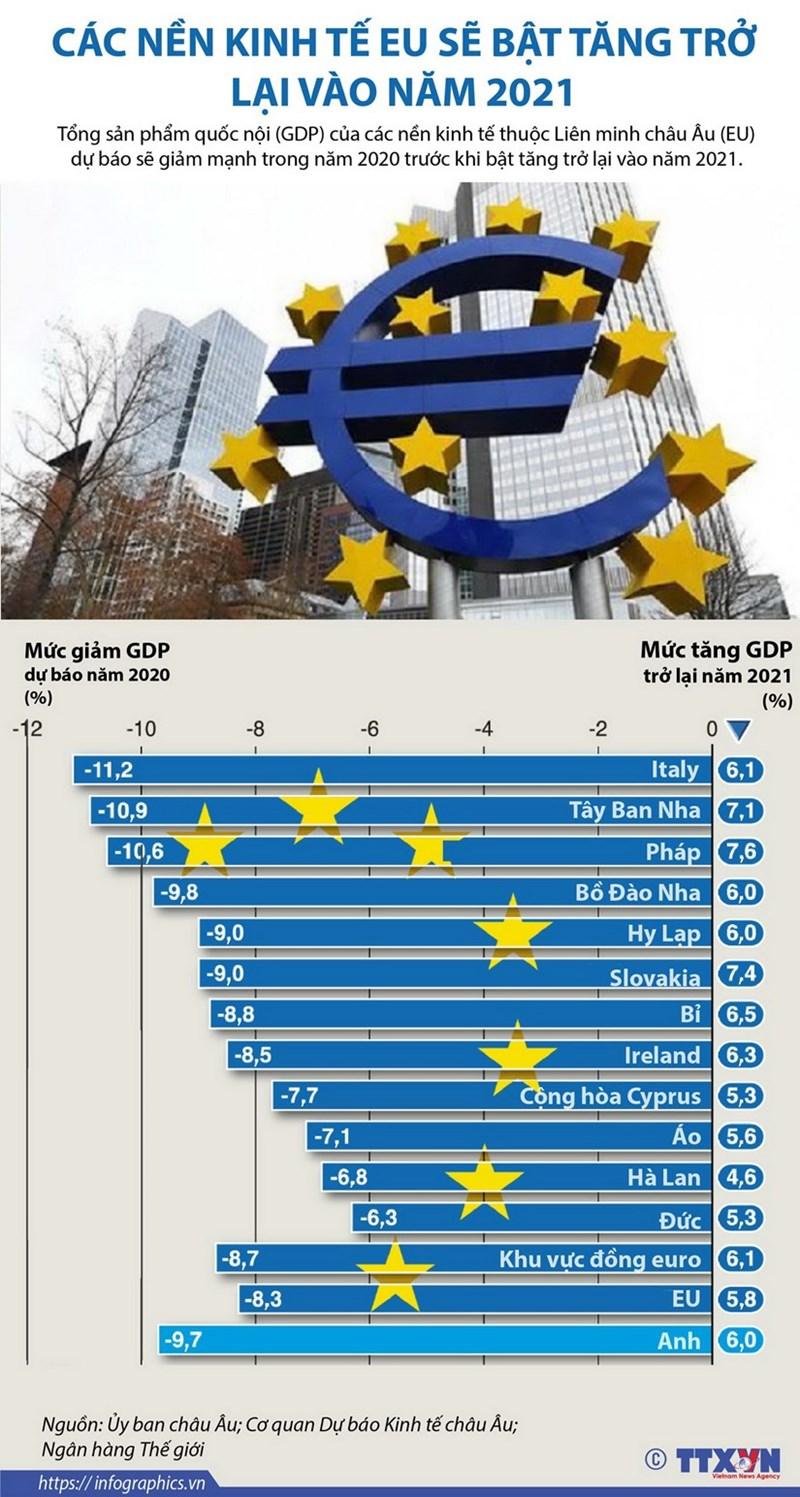 [Infographics] Các nền kinh tế EU sẽ bật tăng trở lại vào năm 2021 - Ảnh 1