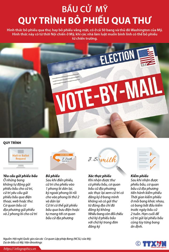 [Infographics] Bầu cử Mỹ: Quy trình bỏ phiếu qua thư  - Ảnh 1