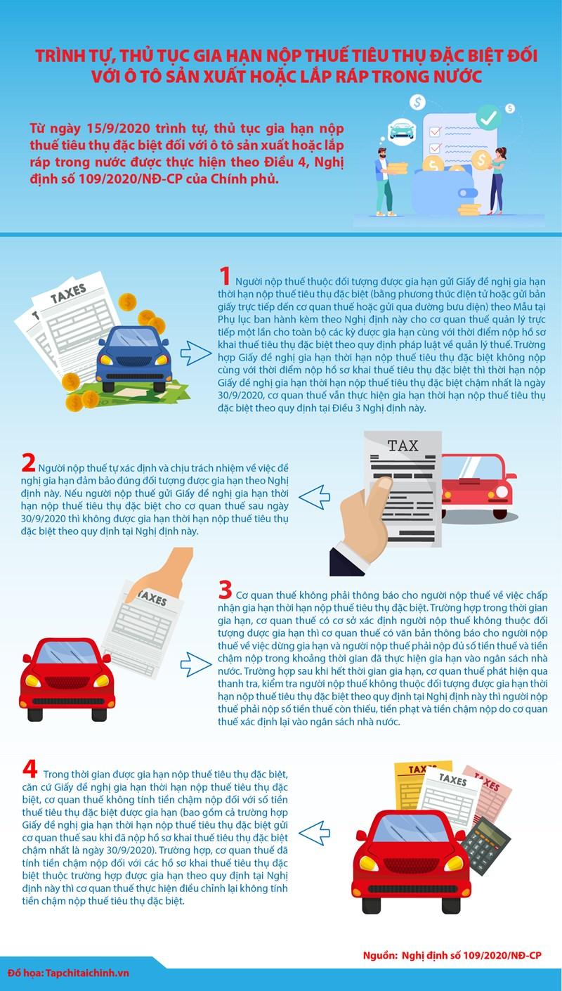 [Infographics] Trình tự, thủ tục gia hạn nộp thuế TTĐB đối với ô tô sản xuất hoặc lắp ráp trong nước? - Ảnh 1