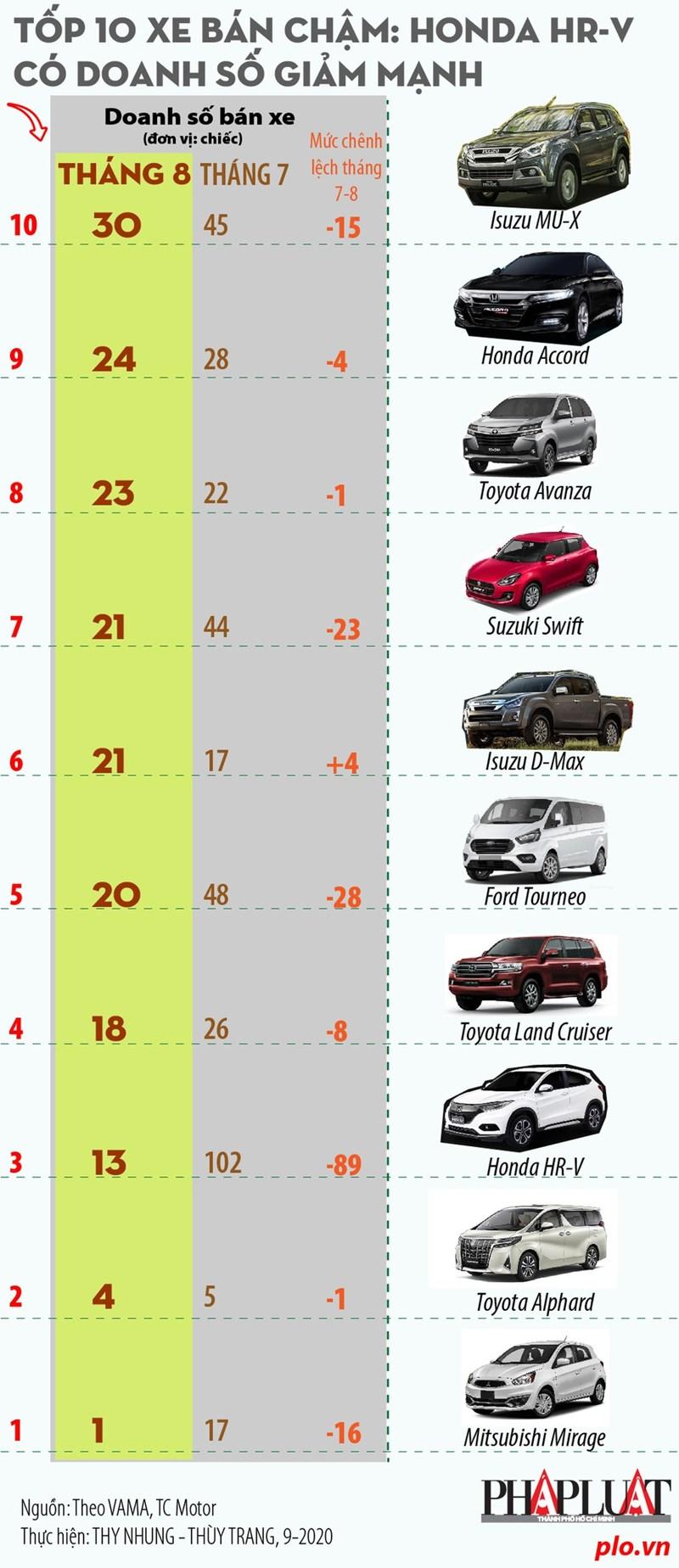 [Infographics] Tốp 10 xe bán chậm: Honda HR-V có doanh số giảm mạnh - Ảnh 1