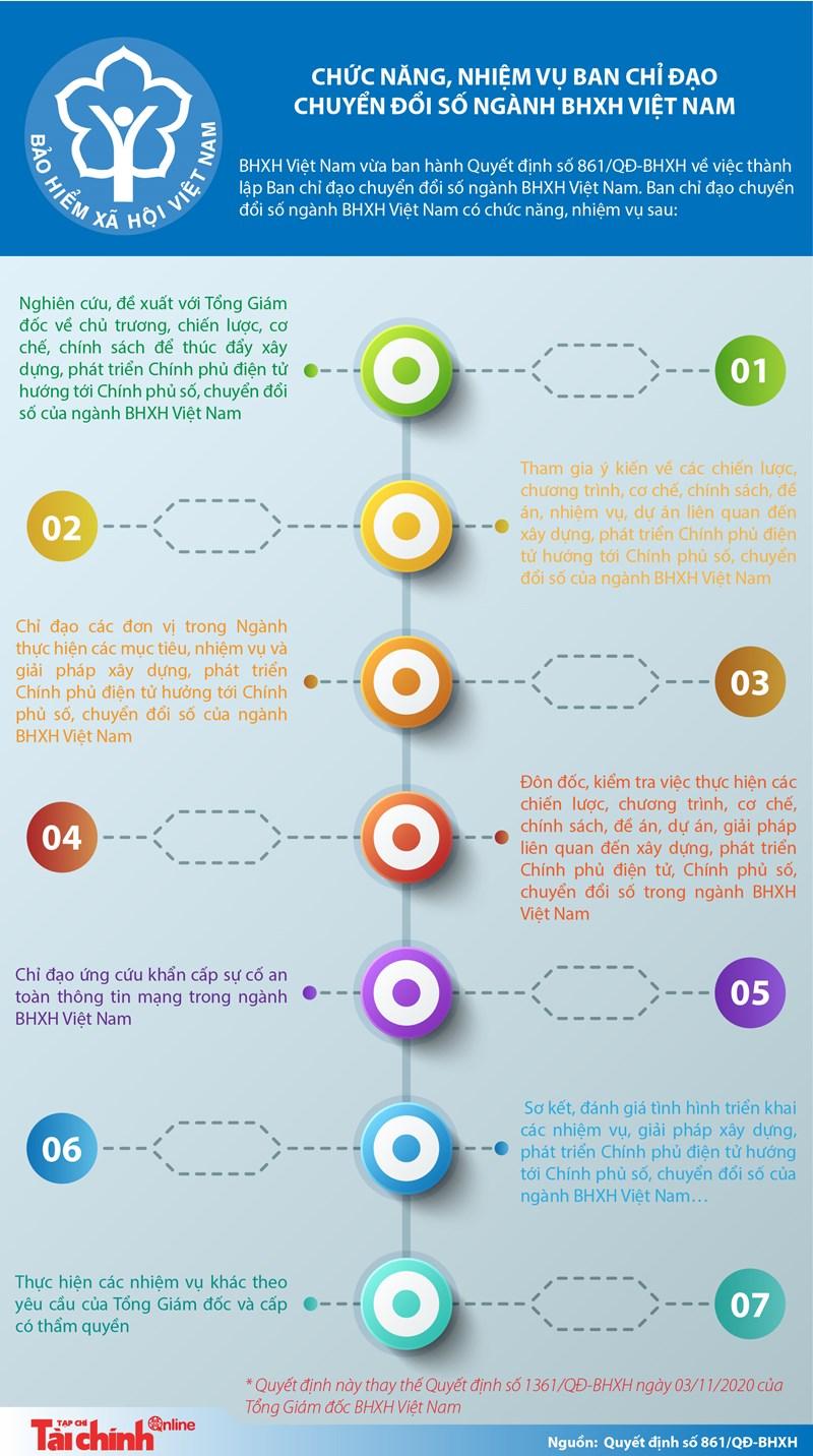 [Infographics] Chức năng, nhiệm vụ Ban chỉ đạo Chuyển đổi số ngành Bảo hiểm Xã hội Việt Nam - Ảnh 1