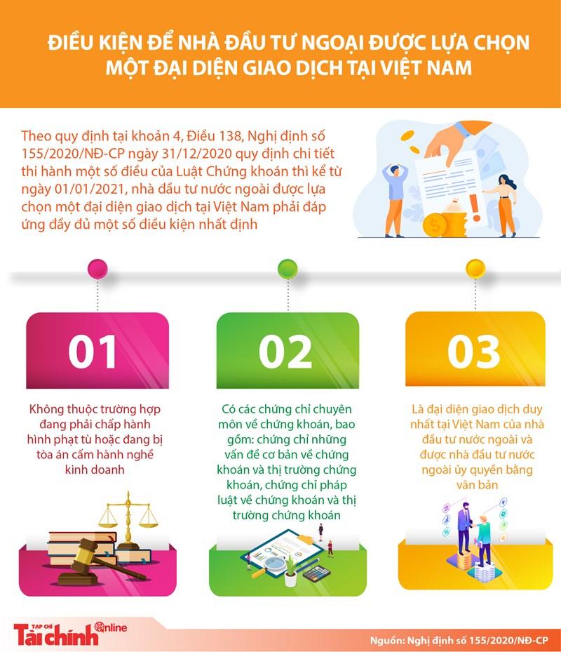 [Infographics] Điều kiện để nhà đầu tư ngoại được lựa chọn một đại diện giao dịch tại Việt Nam - Ảnh 1