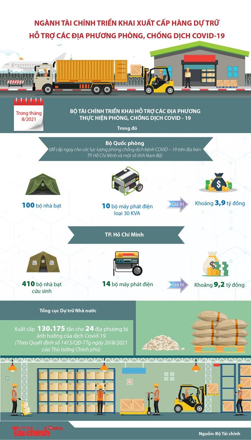 [Infographics] Ngành Tài chính triển khai xuất cấp hàng dự trữ hỗ trợ các địa phương phòng, chống dịch COVID-19 - Ảnh 1