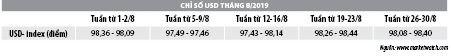 Số liệu thị trường tiền tệ tháng 8/2019 - Ảnh 2