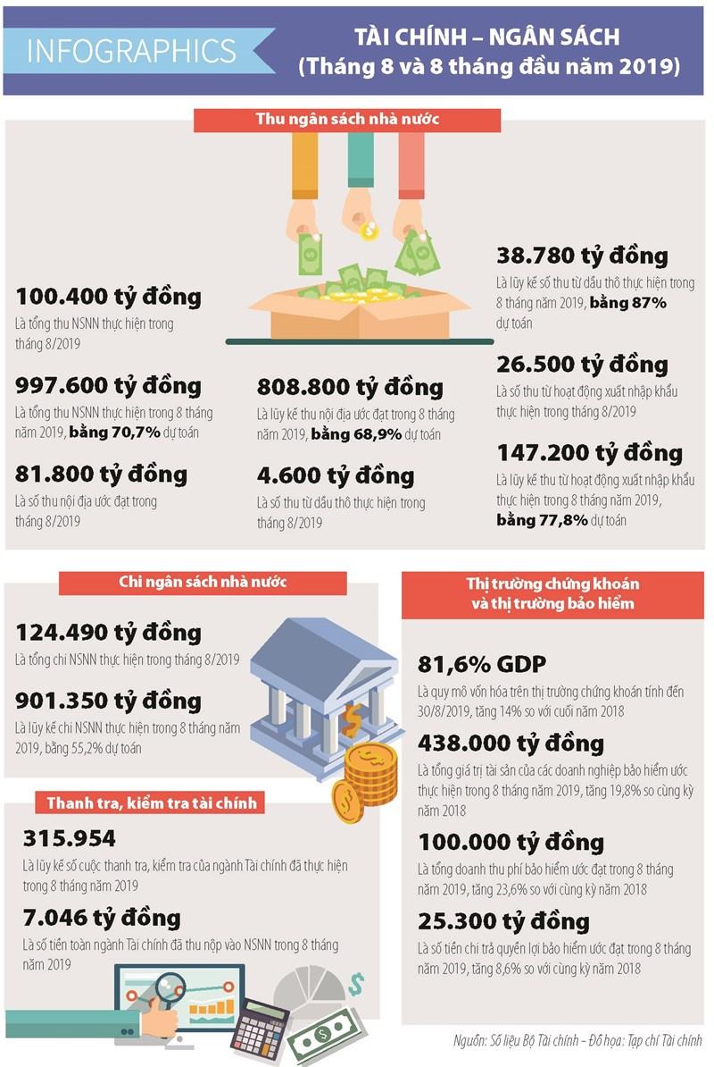 [Infographics] Số liệu tài chính - ngân sách nhà nước tháng 8 và 8 tháng đầu năm 2019 - Ảnh 1