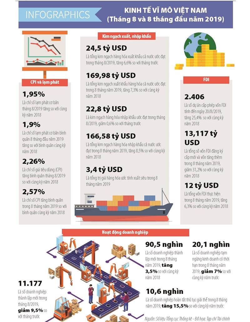 [Infographics] Số liệu kinh tế vĩ mô tháng 8 và 8 tháng đầu năm 2019 - Ảnh 1
