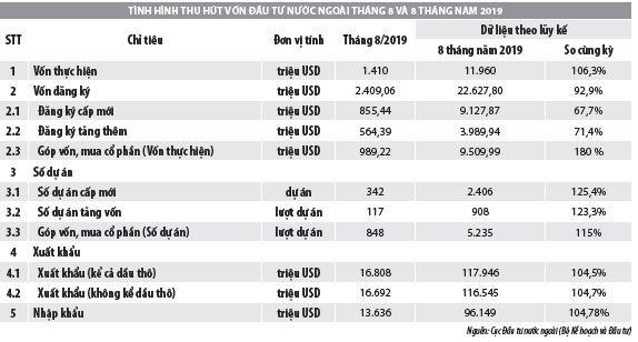 Số liệu thu hút đầu tư trực tiếp nước ngoài vào Việt Nam trong tháng 8 và 8 tháng đầu năm 2019 - Ảnh 1