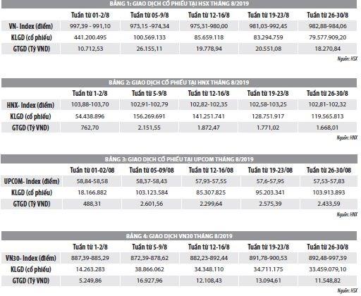 Số liệu thị trường chứng khoán tháng 8 năm 2019 - Ảnh 1