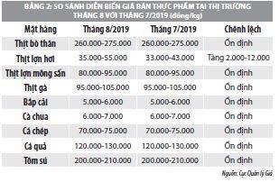 Số liệu thị trường hàng hóa - dịch vụ tháng 8 và 8 tháng đầu năm 2019 - Ảnh 2