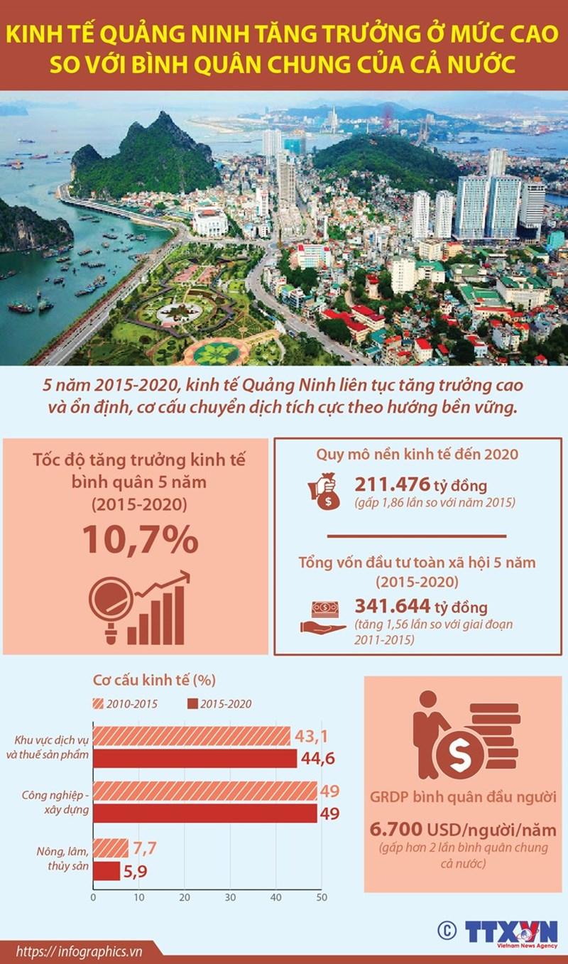 [Infographics] Kinh tế Quảng Ninh tăng trưởng ở mức cao so với cả nước - Ảnh 1