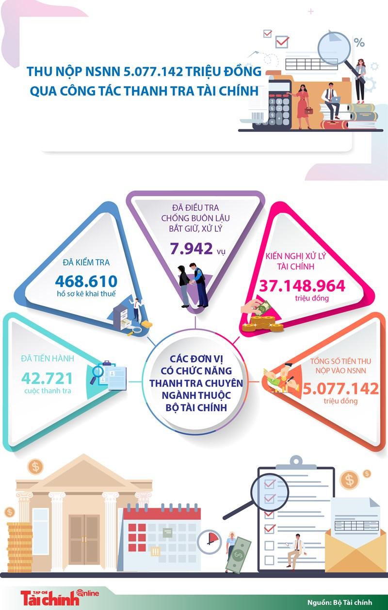 [Infographics] Thu nộp ngân sách nhà nước 5.077.142 triệu đồng qua công tác thanh tra tài chính - Ảnh 1
