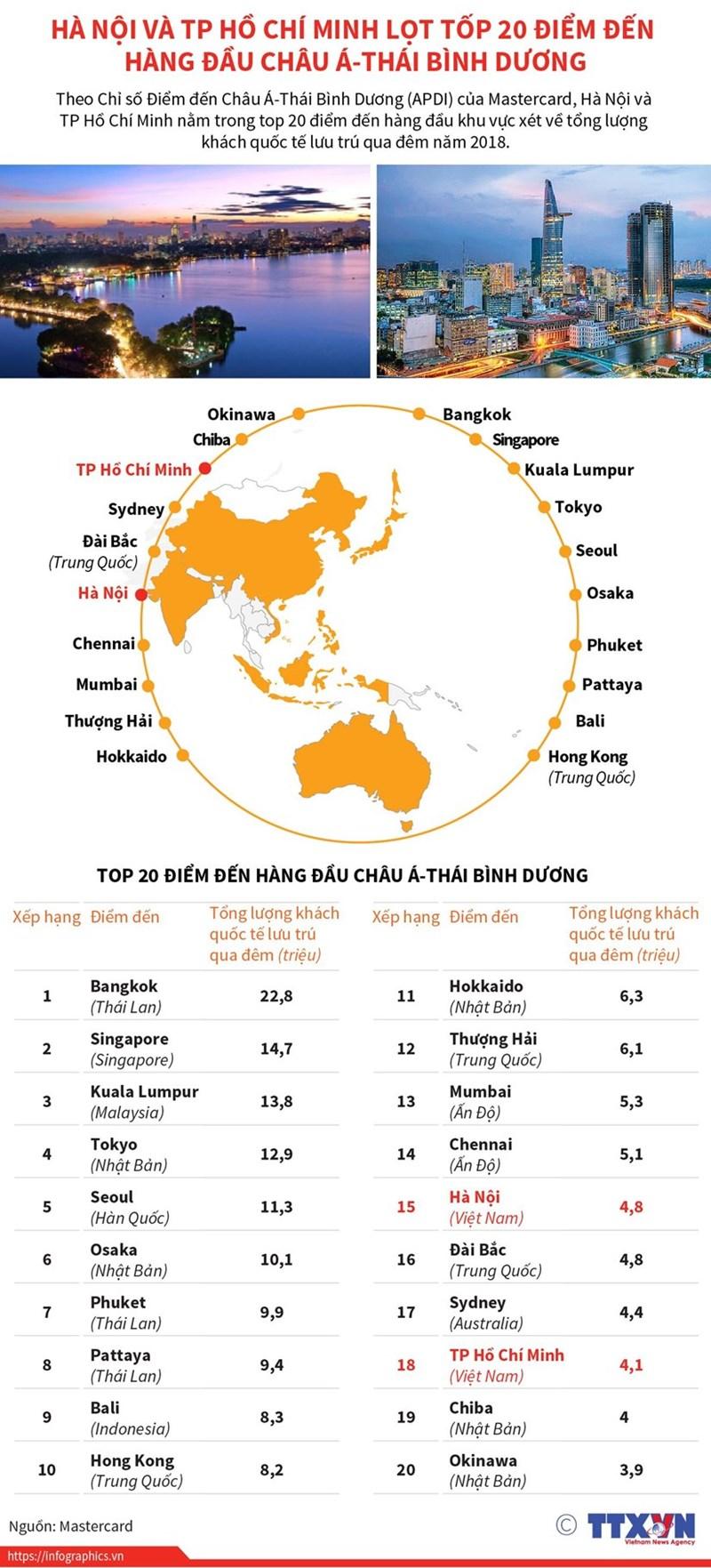 [Infographics] Hà Nội, TP. Hồ Chí Minh lọt tốp 20 điểm đến hàng đầu châu Á-Thái Bình Dương - Ảnh 1