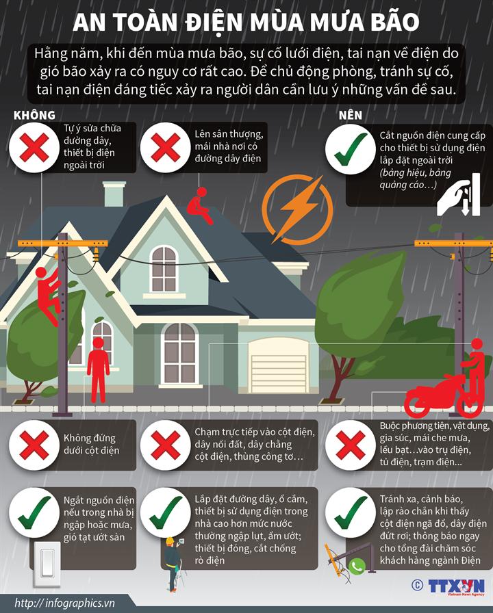 [Infographics] An toàn điện mùa mưa bão - Ảnh 1