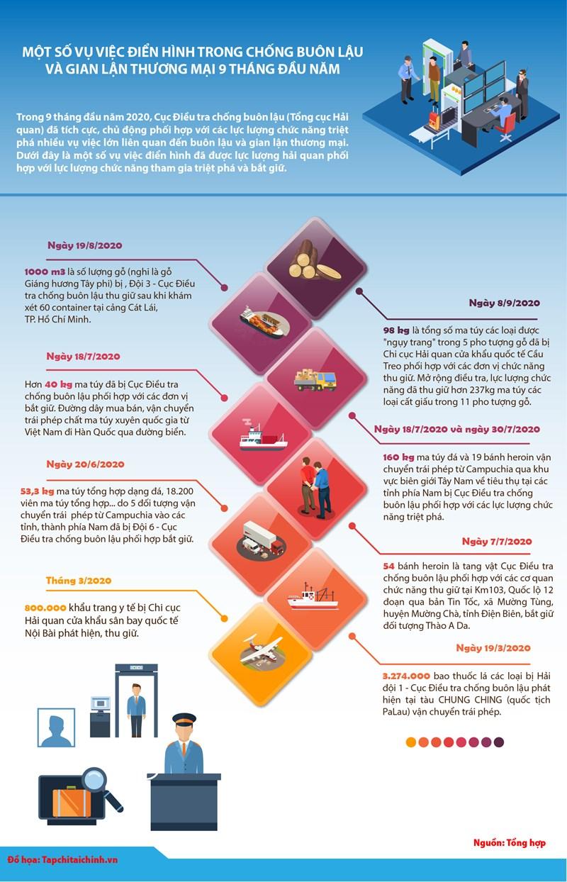 [Infographics] Một số vụ việc điển hình trong chống buôn lậu và gian lận thương mại 9 tháng đầu năm 2020 - Ảnh 1