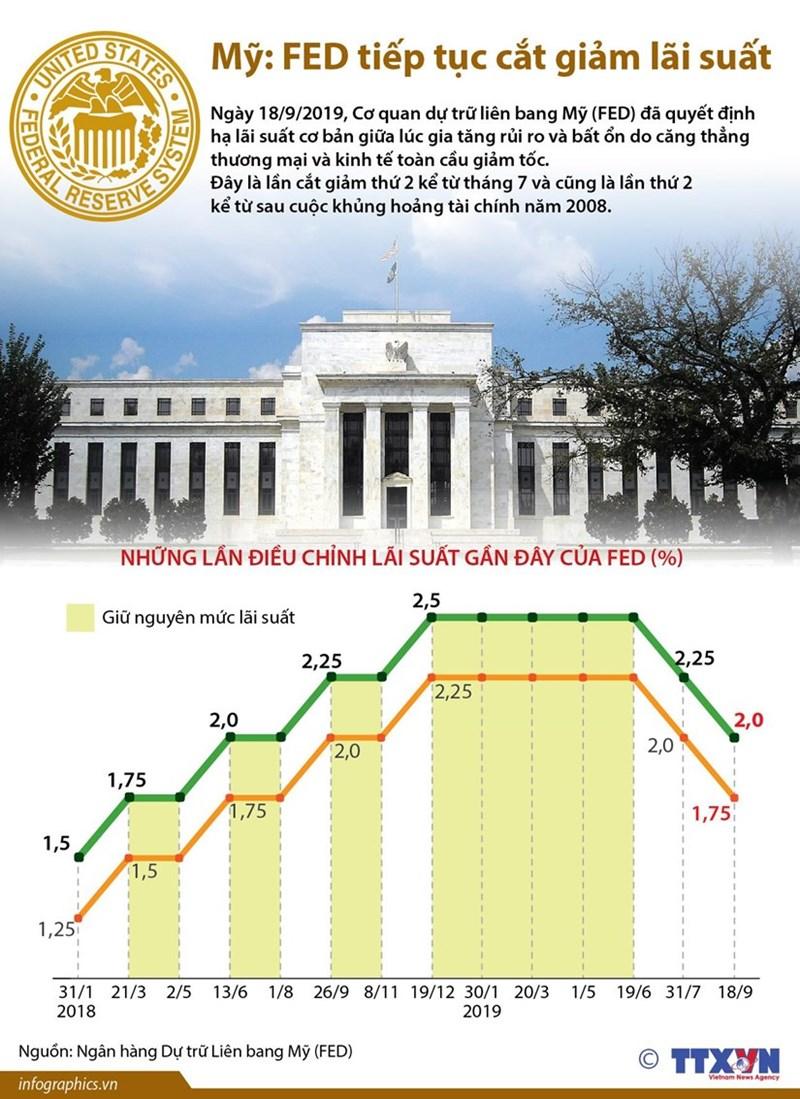 [Infographics] Mỹ: Fed quyết định tiếp tục cắt giảm lãi suất - Ảnh 1