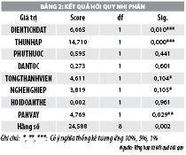 Các yếu tố ảnh hưởng đến việc tiếp cận vốn vay của hộ nghèo tại huyện Cầu Kè, tỉnh Trà Vinh - Ảnh 2