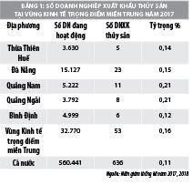 Khả năng cạnh tranh của doanh nghiệp xuất khẩu thủy sản vùng kinh tế trọng điểm miền trung - Ảnh 1