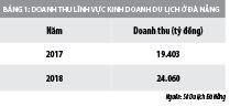 Marketing trực tuyến: Giải pháp thúc đẩy du lịch tại TP. Đà Nẵng - Ảnh 1