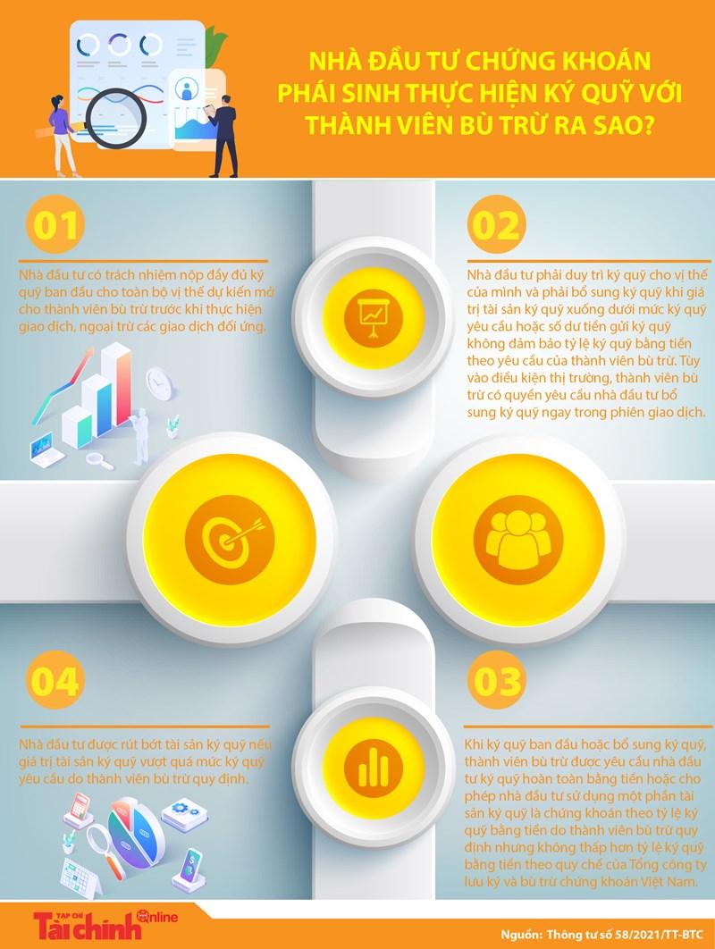 [Infographics] Nhà đầu tư chứng khoán phái sinh thực hiện ký quỹ với thành viên bù trừ ra sao? - Ảnh 1