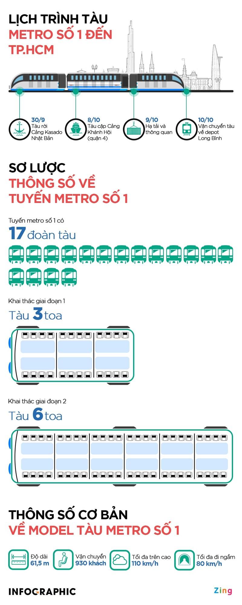 Tàu metro sẽ cập cảng nào ở TP. Hồ Chí Minh? - Ảnh 1
