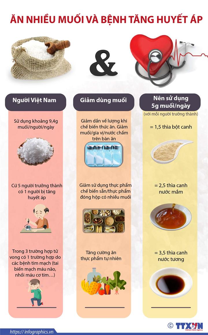 [Infographics] Ăn nhiều muối và bệnh tăng huyết áp - Ảnh 1