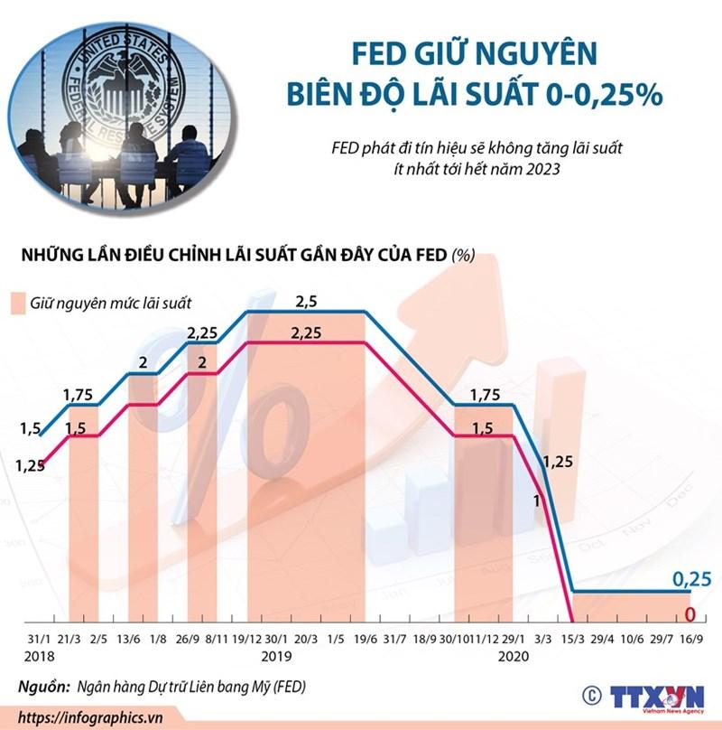 [Infographics] Fed giữ nguyên lãi suất ở biên độ 0-0,25% - Ảnh 1