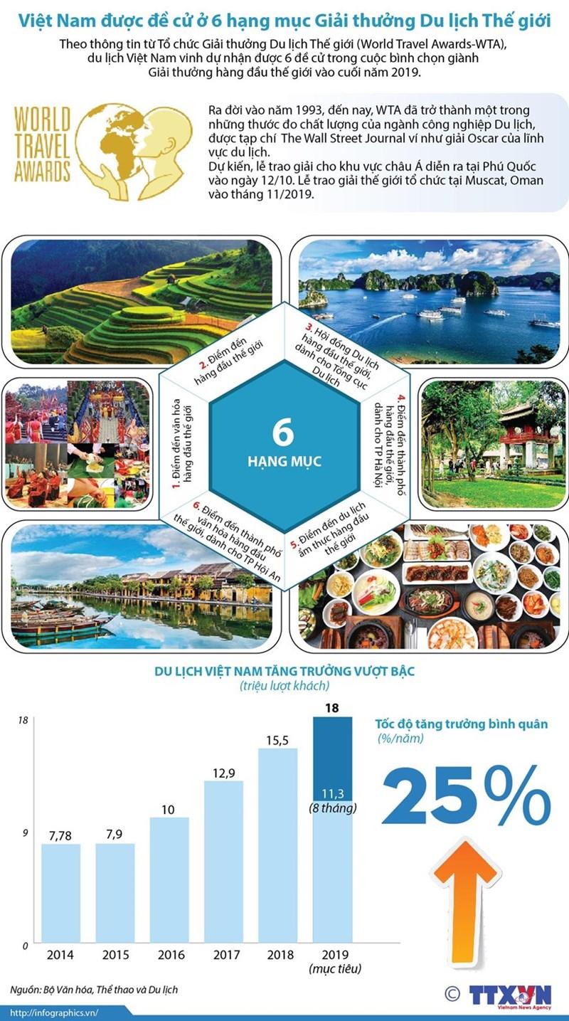 [Infographics] Việt Nam được đề cử ở 6 hạng mục Giải thưởng Du lịch Thế giới - Ảnh 1