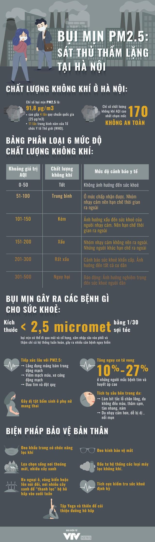 """[Infographic] Bụi mịn PM 2.5 - """"Sát thủ"""" thầm lặng tại Hà Nội - Ảnh 1"""