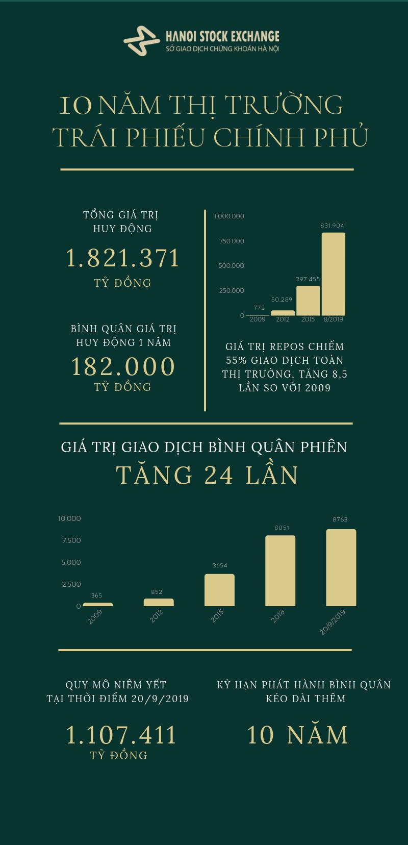[Infographics] 10 năm thị trường trái phiếu Chính phủ - Ảnh 1
