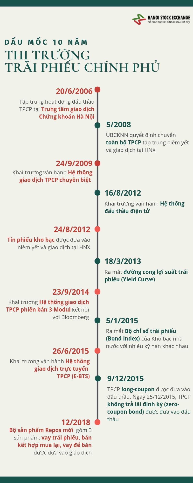 [Infographic] Dấu mốc 10 năm thị trường trái phiếu Chính phủ - Ảnh 1