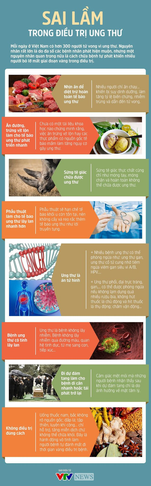[Infographics] Sai lầm trong điều trị ung thư - Ảnh 1