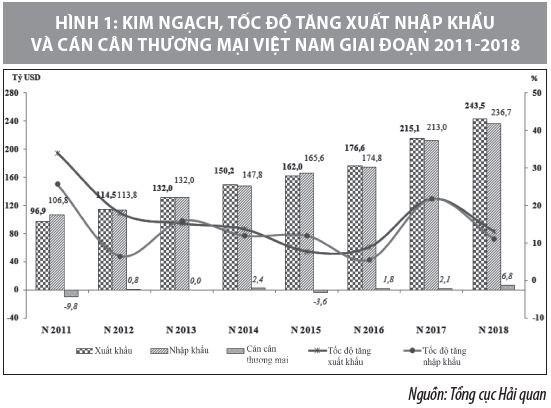 Tác động của các FTA thế hệ mới tới tăng trưởng kinh tế - xã hội Việt Nam - Ảnh 1