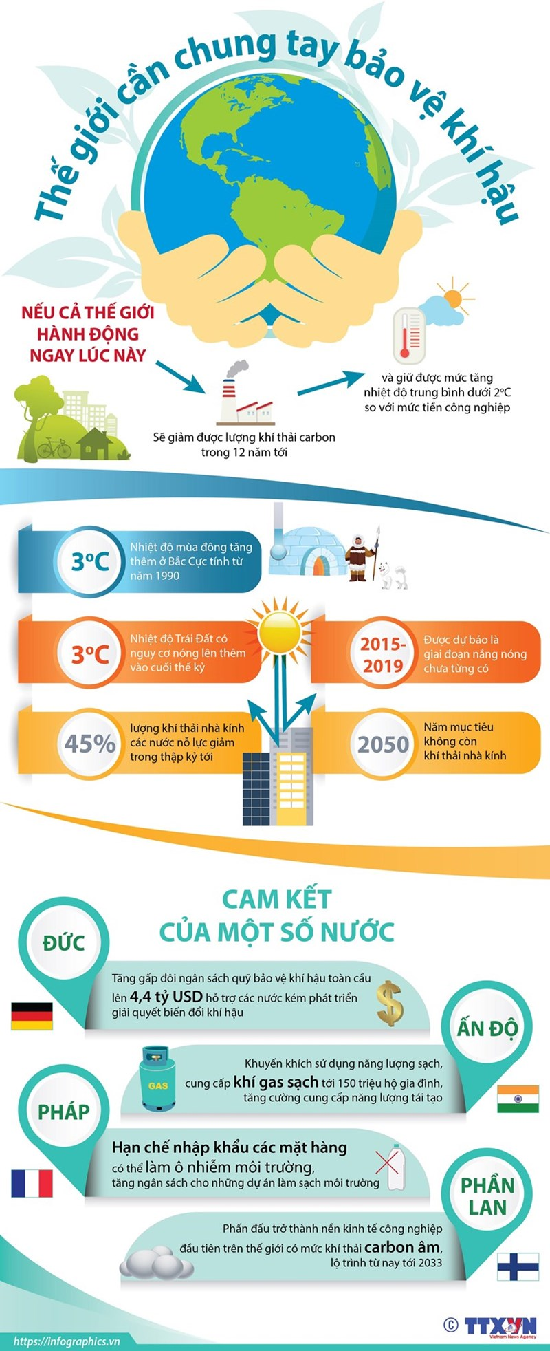 [Infographics] Quốc tế cam kết những nỗ lực lớn hơn về bảo vệ khí hậu - Ảnh 1