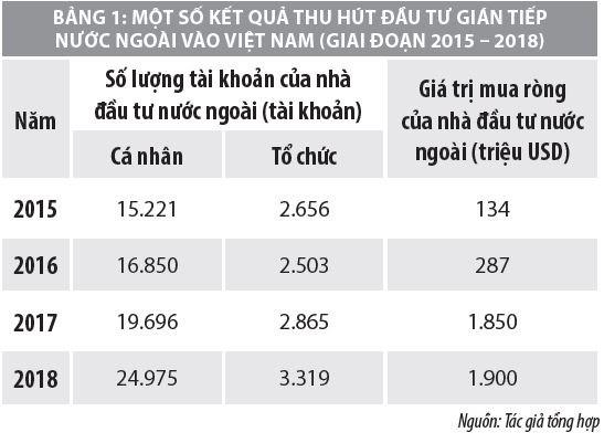 Các FTA thế hệ mới và cơ hội đầu tư gián tiếp vào Việt Nam - Ảnh 1