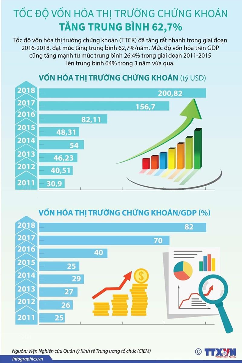 [Infographics] Tốc độ vốn hóa thị trường chứng khoán tăng trung bình 62,7% - Ảnh 1