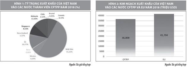 Ưu đãi của các FTA thế hệ mới và vấn đề đặt ra đối với doanh nghiệp Việt Nam - Ảnh 1